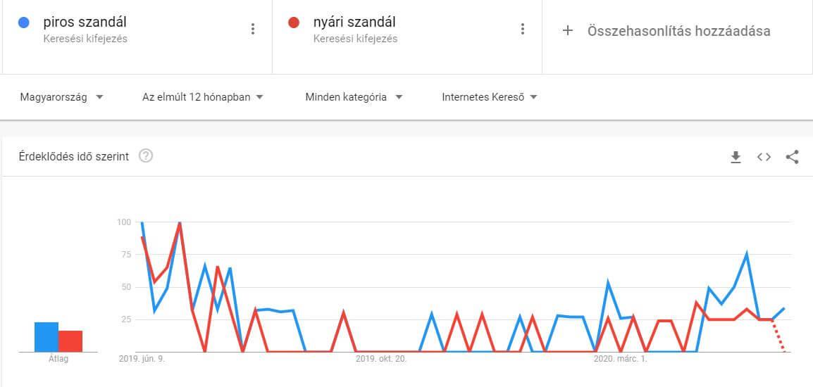 Google trends képernyőkép
